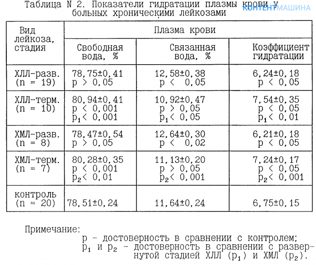 Здоровье анализ крови лейкемия Справка флюорографии Теплый Стан